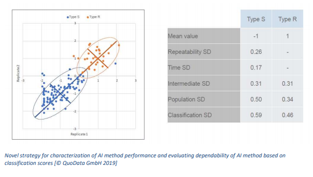 Novel strategy for characterization of AI method performance and evaluating dependability of AI method based on classification scores